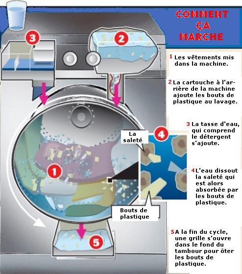 La machine laver xeros - Combien consomme d eau une machine a laver ...